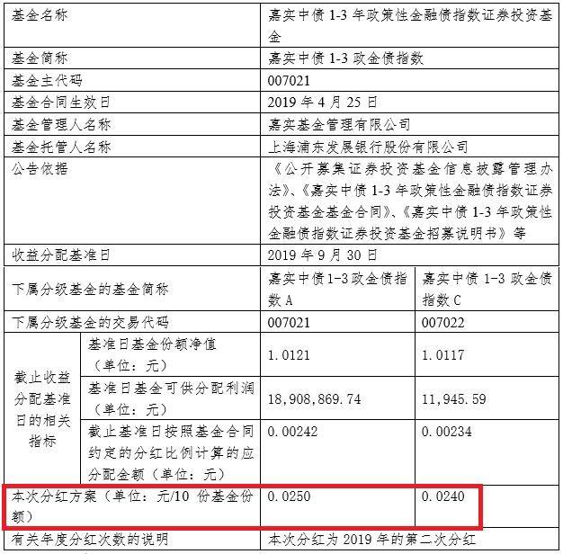 证券投资基金@嘉实中债1-3政金债指数今年第2次分红 10月24日派
