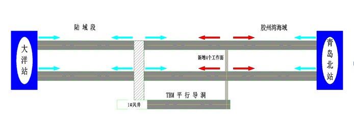 最新!青岛地铁8号线海底隧道施工大提速